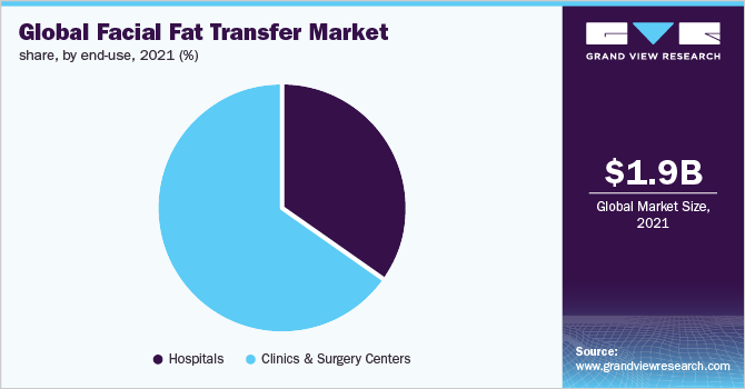 Global facial fat transfer Market