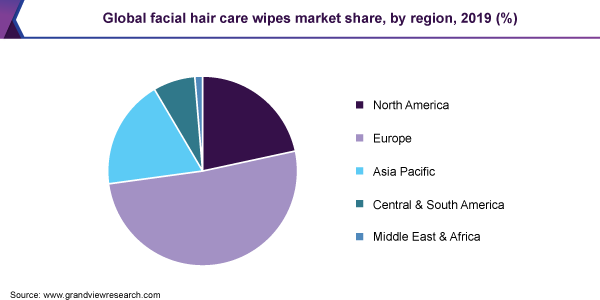 Global facial hair care wipes market share, by region, 2019 (%)