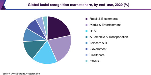 Global facial recognition market share, by end use, 2019 (%)