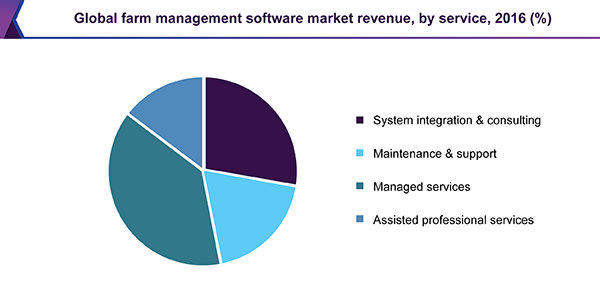 Global farm management software market