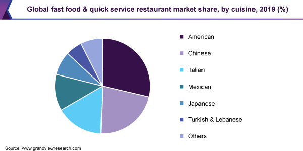 Global fast food & quick service restaurant market share, by cuisine, 2019 (%)