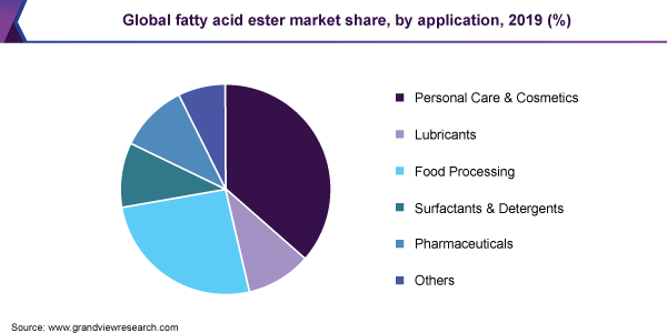 Global fatty acid ester market share, by application, 2019 (%)