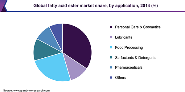 Global fatty acid ester market