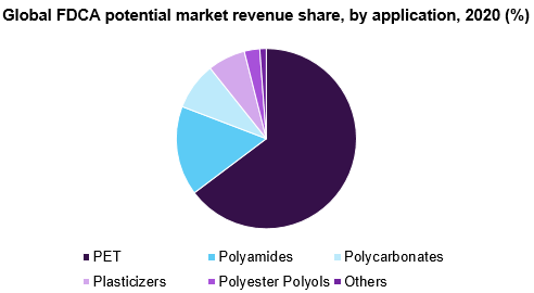 Global FDCA potential market