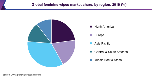 Global feminine wipes market share, by region, 2019 (%)