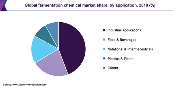 Global fermentation chemical market share, by application, 2018 (%)