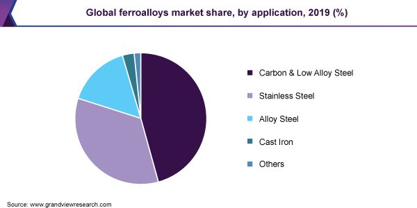 Global ferroalloys market share, by application, 2019 (%)