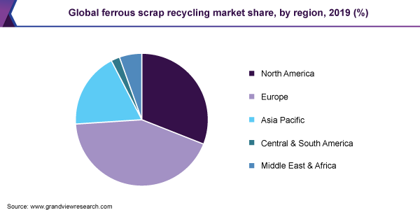 Global-Ferrous-Scrap-Recycling-Market-Share-by-Region