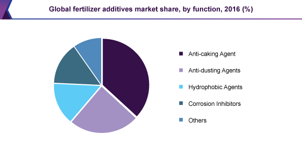 Global fertilizer additives market share, by function, 2016 (%)