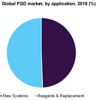Global FGD market