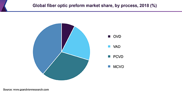Global fiber optic preform market