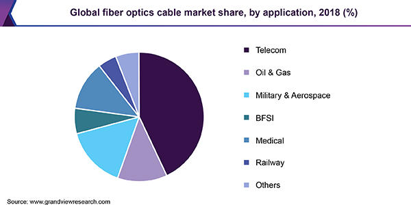 Global fiber optics cable market