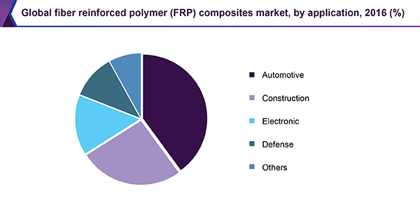 Global fiber reinforced polymer (FRP) composites market revenue, by application, 2016 (%)