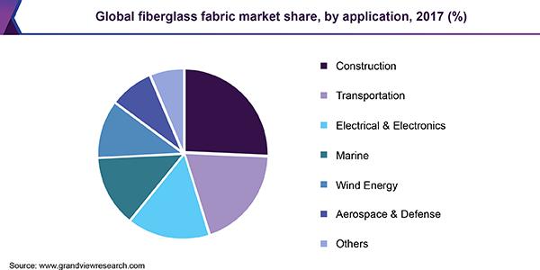 https://www.grandviewresearch.com/static/img/research/global-fiberglass-fabric-market.png