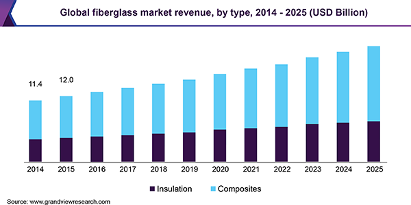 Global fiberglass market revenue, by type, 2014 - 2025 (USD Billion)