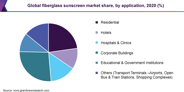 Global fiberglass sunscreen market share, by application, 2020 (%)