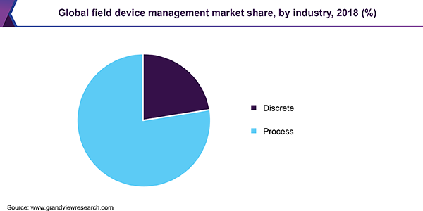 Global field device management market share, by industry, 2018 (%)