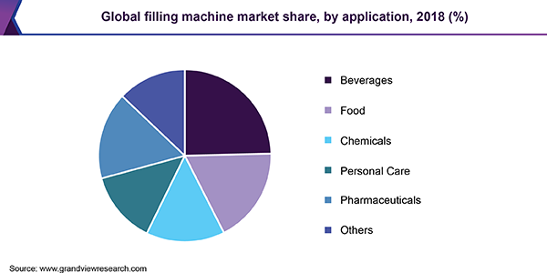 Global filling machine market share, by application, 2018 (%)