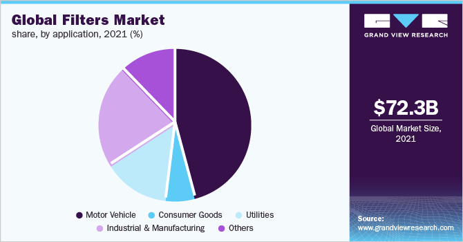 Global filter market revenue, by application, 2016 (%)