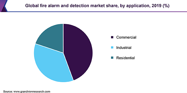 Global fire alarm and detection market