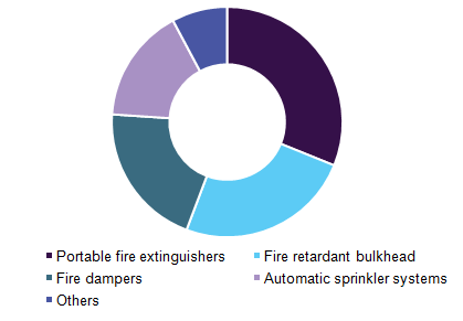 Global fire fighting chemicals market share