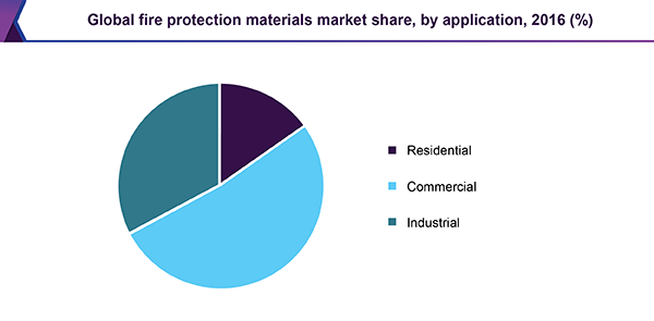 Global fire protection materials market for construction, by application, 2016 (%)