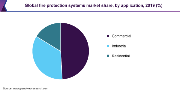 Global fire protection systems market share, by application, 2019 (%)