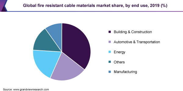 Global fire resistant cable materials market share, by end use, 2019 (%)