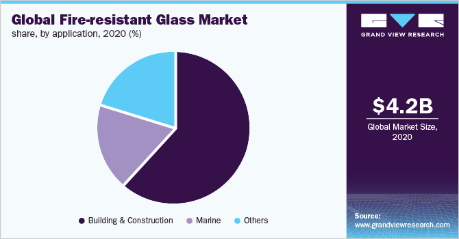 Global fire resistant glass market