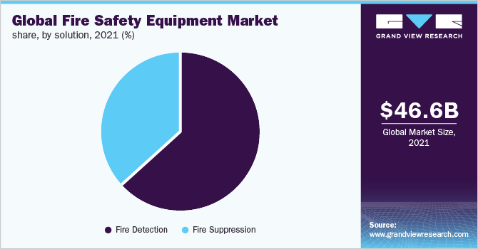 Fire Safety Equipment Market Forecast   Industry Report