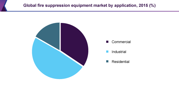 Global fire suppression equipment market by application, 2015 (%)
