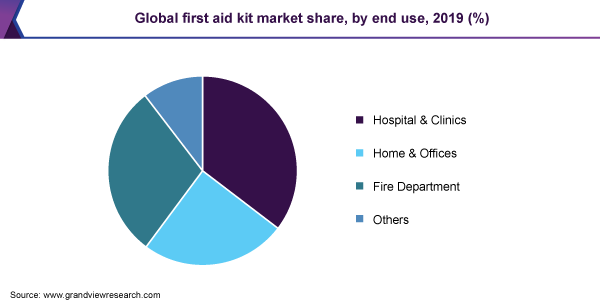 Global first aid kit market share
