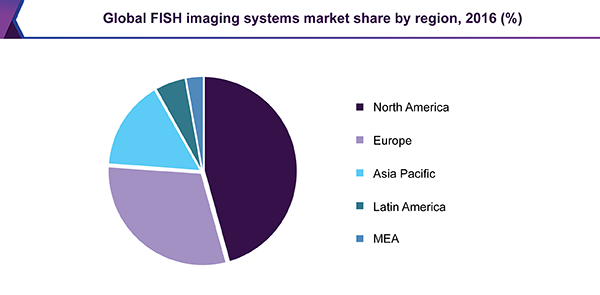 Global FISH imaging systems market