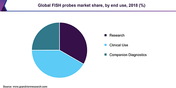Global FISH probes market