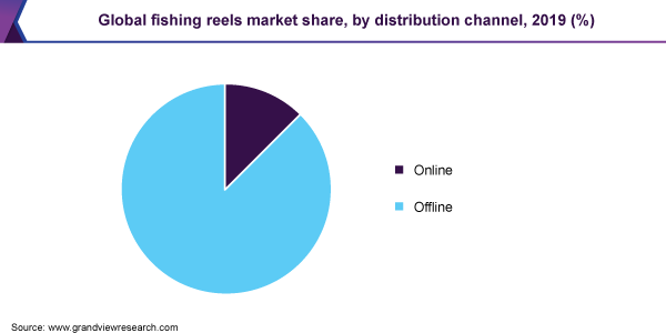 Global fishing reels market share, by distribution channel, 2019 (%)