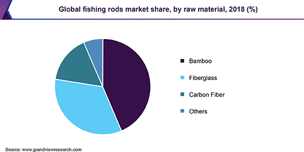 Global fishing rods market share, by raw material, 2018 (%)
