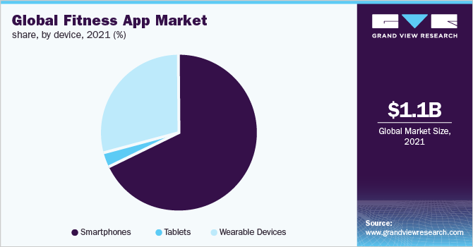 fitness app market analysis