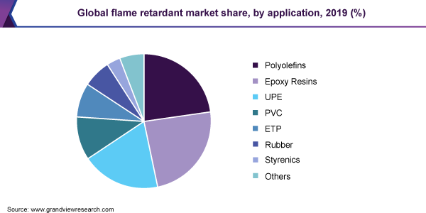Global flame retardant market share