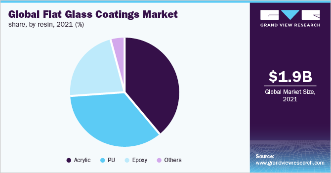 Global flat glass coatings market share, by resin, 2017 (%)
