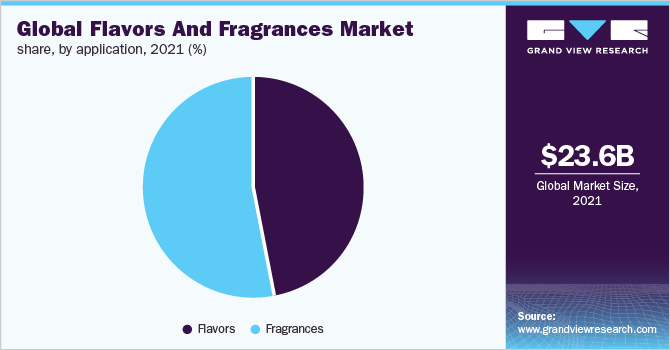 Flavors & Fragrances Market Size, Share | Industry Report, 2019-2025