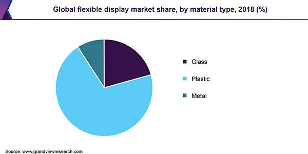 Global flexible displays market
