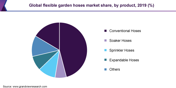 Global flexible garden hoses market share, by product, 2019 (%)