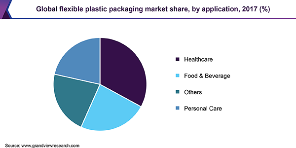 Global flexible plastic packaging market