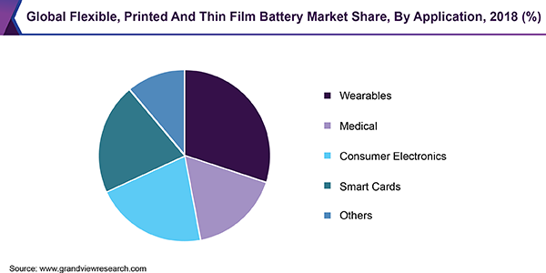 Global Flexible, Printed and Thin Film Battery Market
