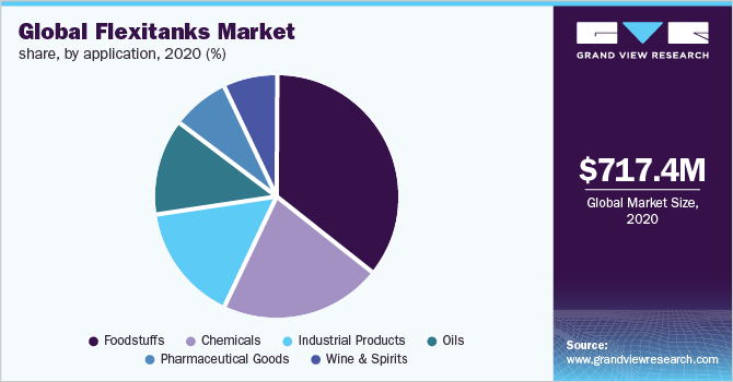 Global flexitanks market share by application, 2015 (%)