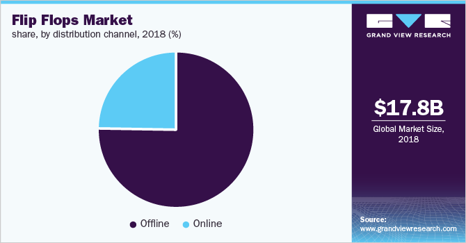 Global flip flops market share, by distribution channel, 2018 (%)