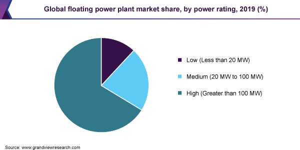 Global floating power plant market share, by power rating, 2019 (%)
