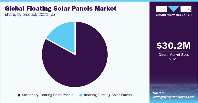 Global floating solar panels market