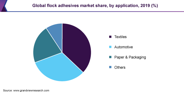 Global flock adhesives market share, by application, 2019 (%)
