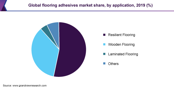 Global flooring adhesives market share, by application, 2019 (%)